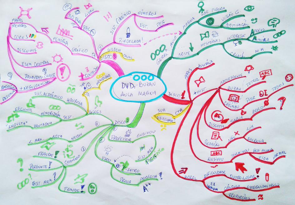 Mapa Mental a ciência explica
