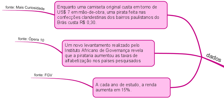 redação-exemplo de dados para a argumentação