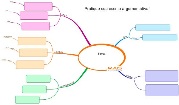 Mapa mental para desenvolver um texto dissertativo argumentativo