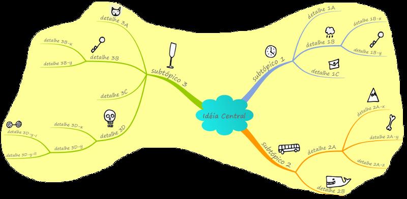 Estrutura de um mapa mental genérico